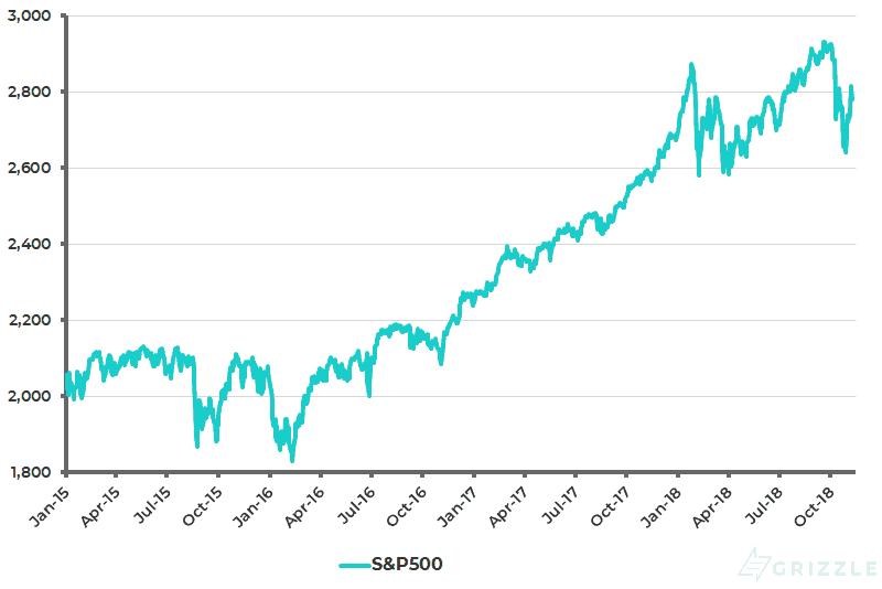 S&P 500 Nov 2018