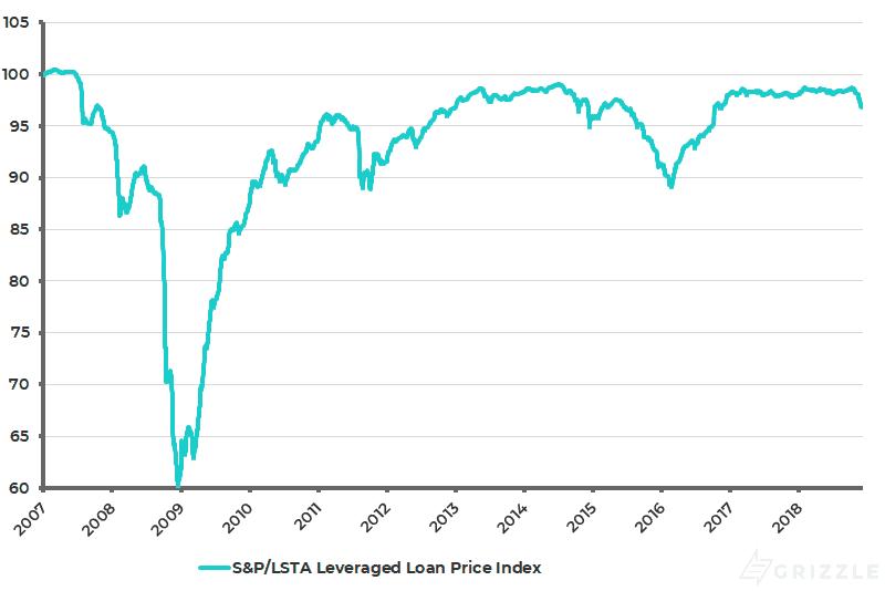 S&P LSTA Leveraged Loan Price Index