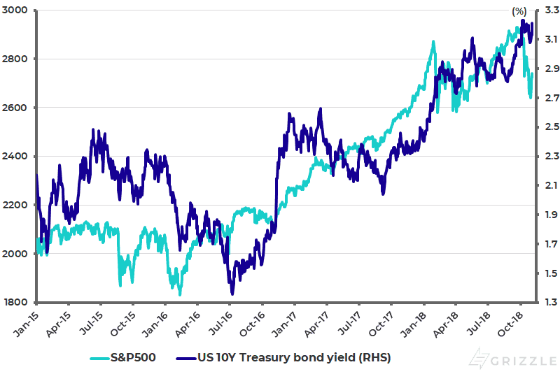 S-P500 and US 10-year Treasury bond yield