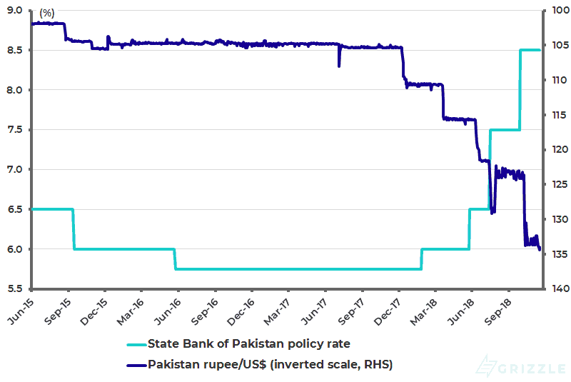 State of Pakistan policy rate and Pakistani rupee-USD (inverted scale)
