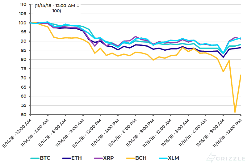 Top 5 Coins Last 36 hours