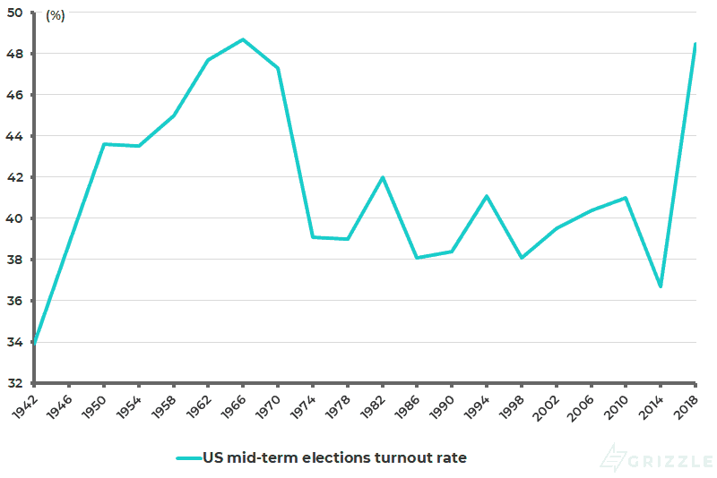 US mid-term elections turnout rate
