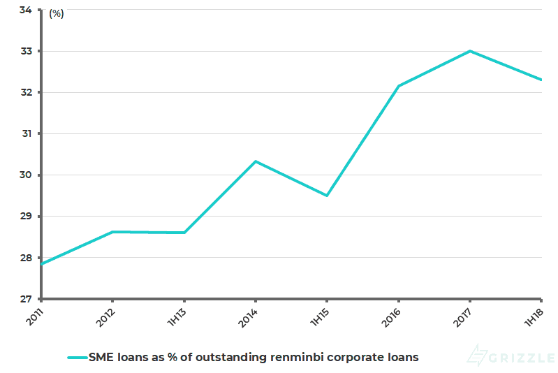 China SME loans as % outstanding renminbi corporate loans