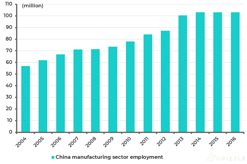 China total manufacturing sector employment