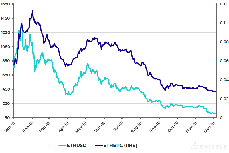 Ethereum Performance YTD in USD and BTC