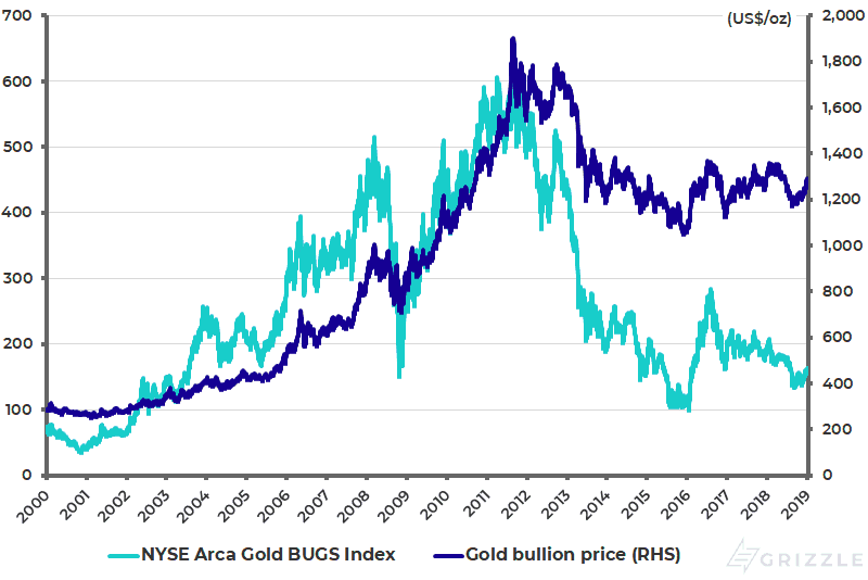 Gold bullion price and gold mining stock index