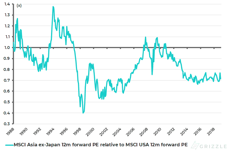 MSCI Asia ex-Japan 12m forward PE relative to MSCI USA 12m forward PE