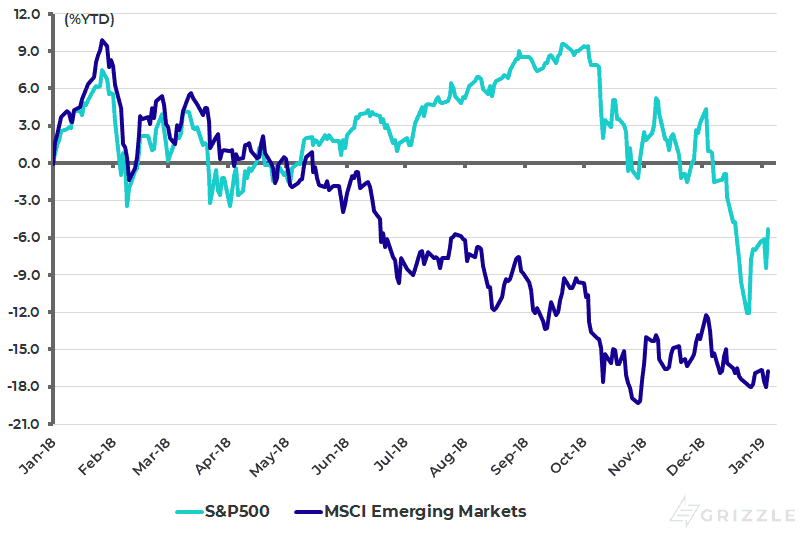 S&P500 and MSCI Emerging Markets