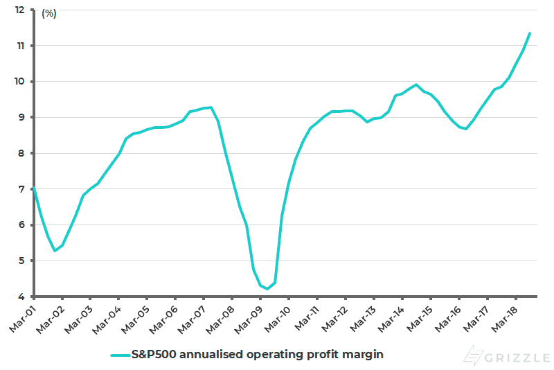S&P500 annualised operating profit margin