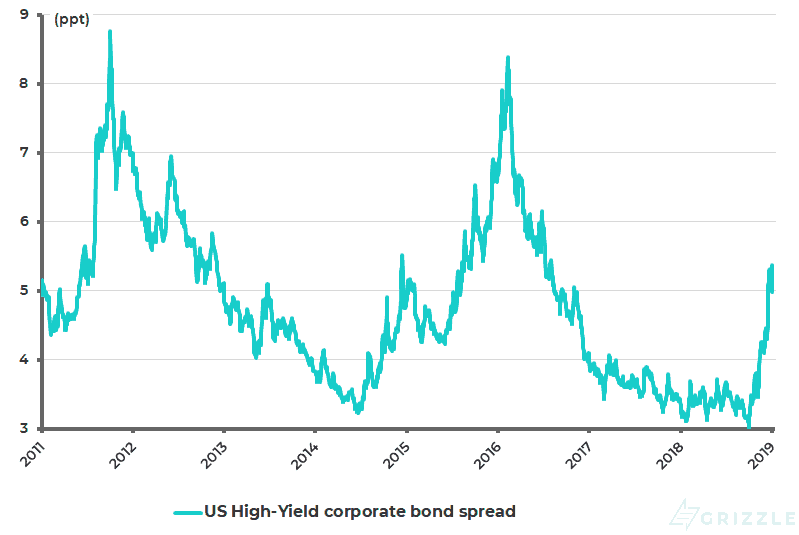 US High-Yield corporate bond spread