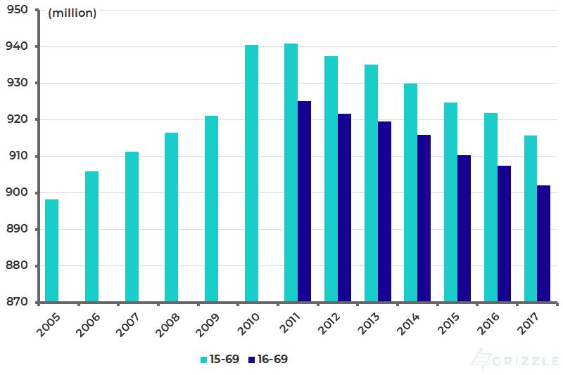 China working-age population - Jan 2019