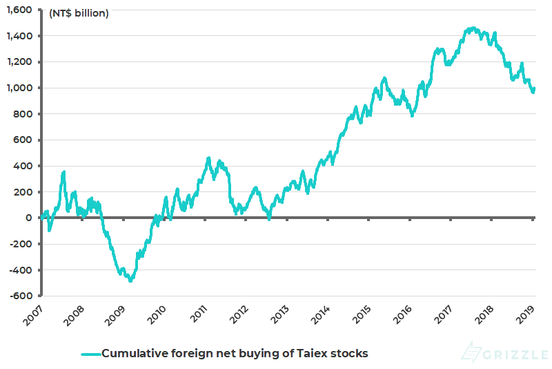 Cumulative foreign net buying of Taiex stocks