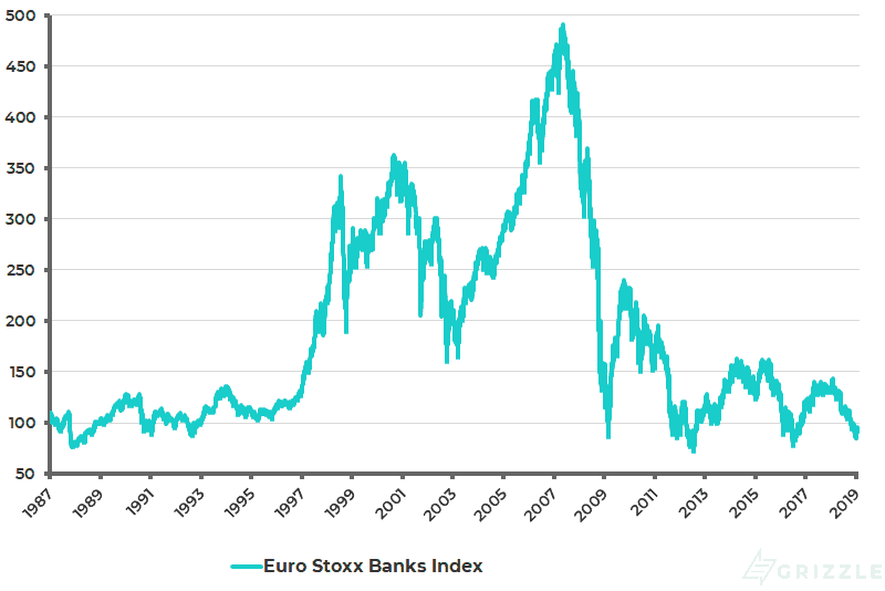 Euro Stoxx Banks Index