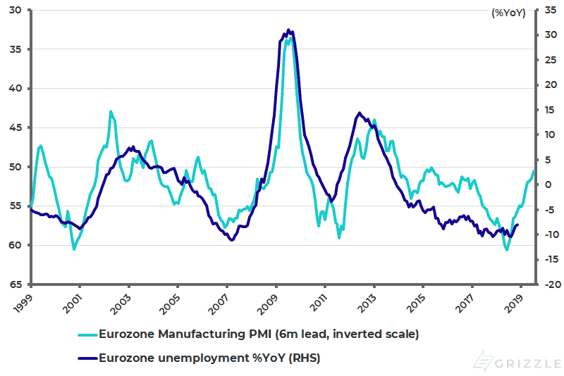 Eurozone Manufacturing PMI and unemployment growth