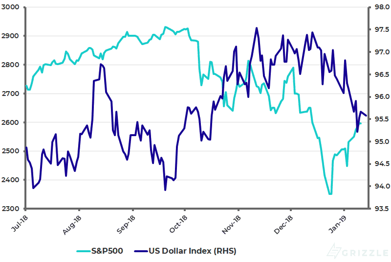 S-P500 and US Dollar Index