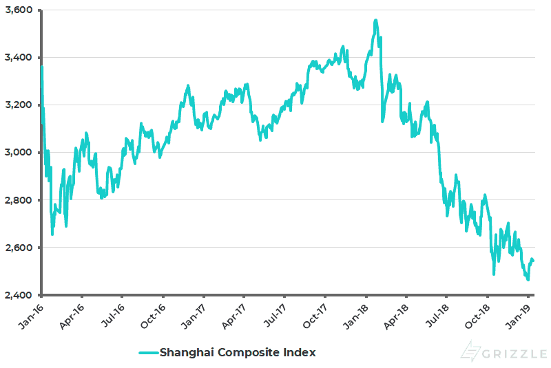 Shanghai Composite Index - Jan 2019