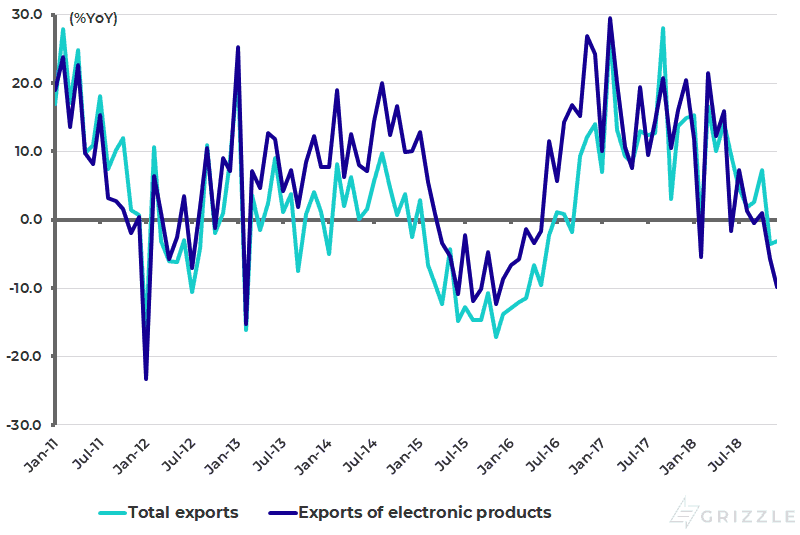 Taiwan total export growth and electronics exports