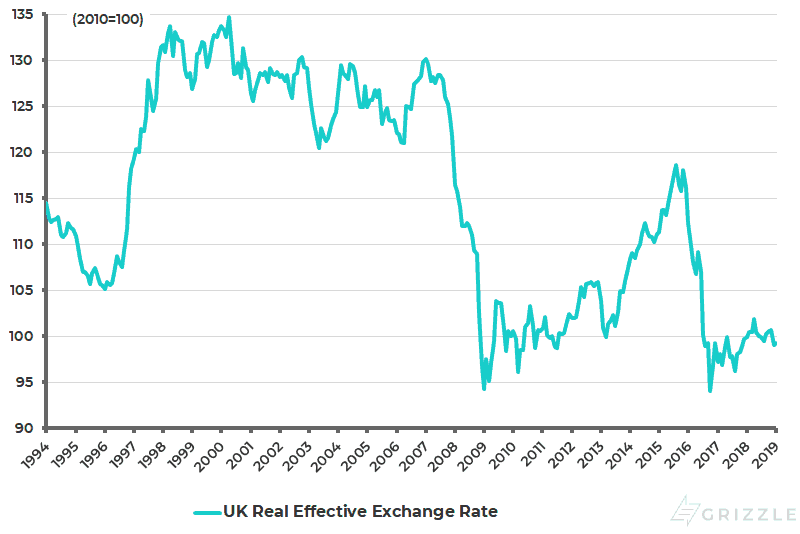 UK real effective exchange rate