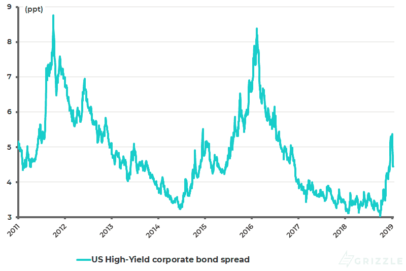 US high-yield corporate bond spread - Jan 2019