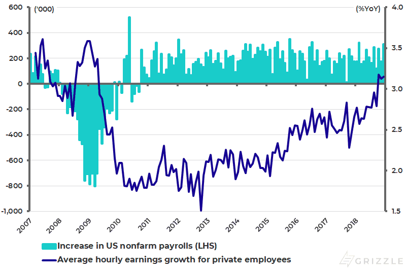 US increase in nonfarm payrolls and average hourly earnings growth - Jan 2019