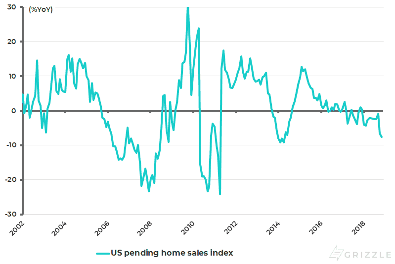 US pending home sales index pct YoY