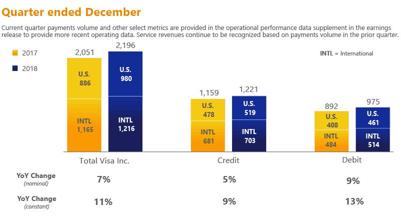 Visa Q1 2019 Earnings - Digital Payments Keep Powering Up