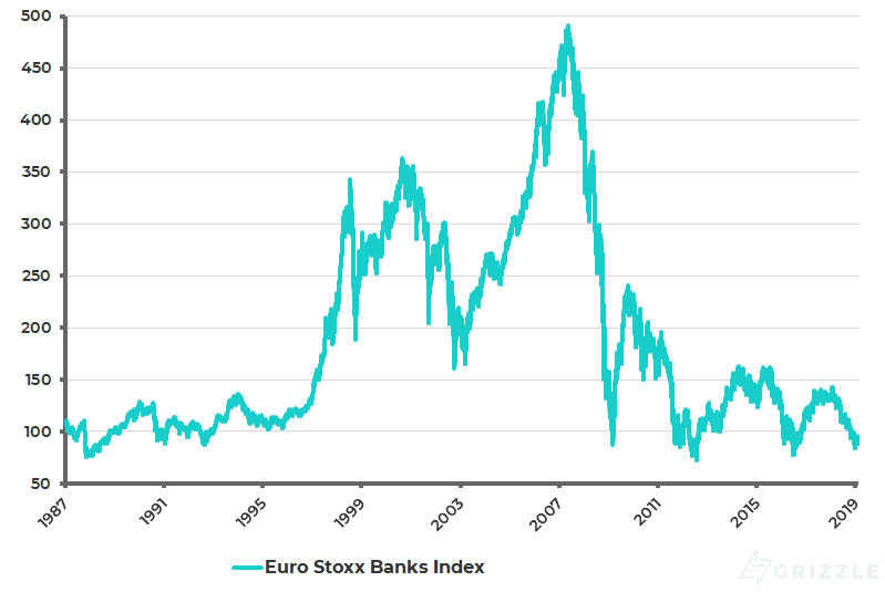 Euro Stoxx Banks Index - Feb 2019