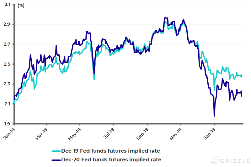 Fed funds futures implied rates