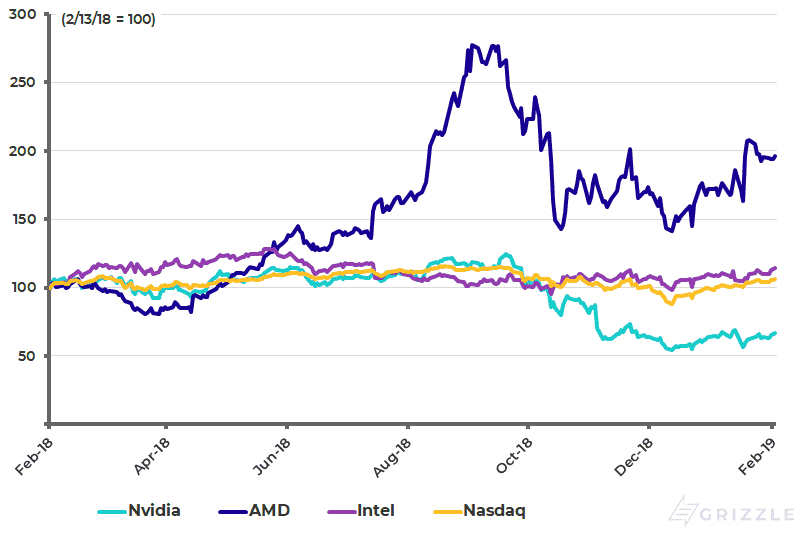 Nvida and Competitors 1 Year Performance - Feb 2019