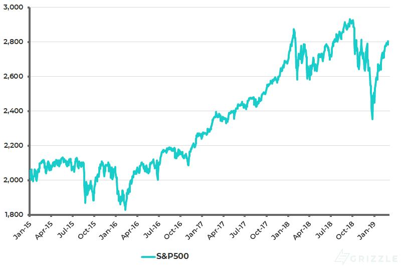 S&P500 - Mar 2019