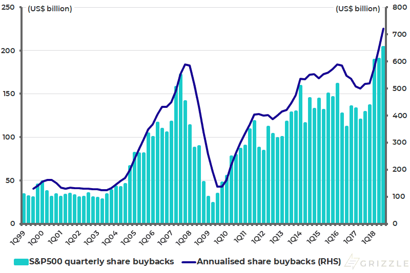 S&P500 share buybacks