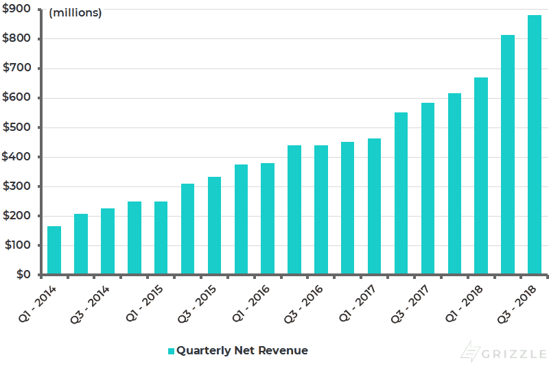 Square Quarterly Net Revenues