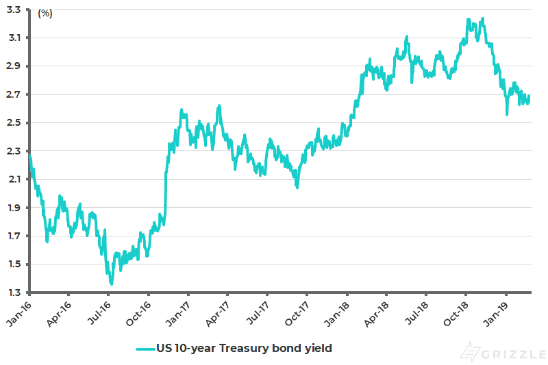 US 10-year Treasury bond yield - Feb 2019