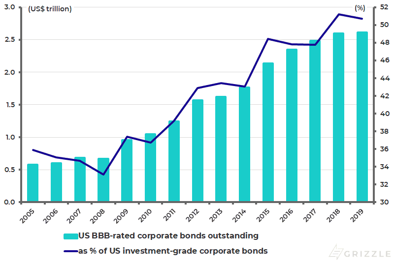 US BBB-rated corporate bonds outstanding