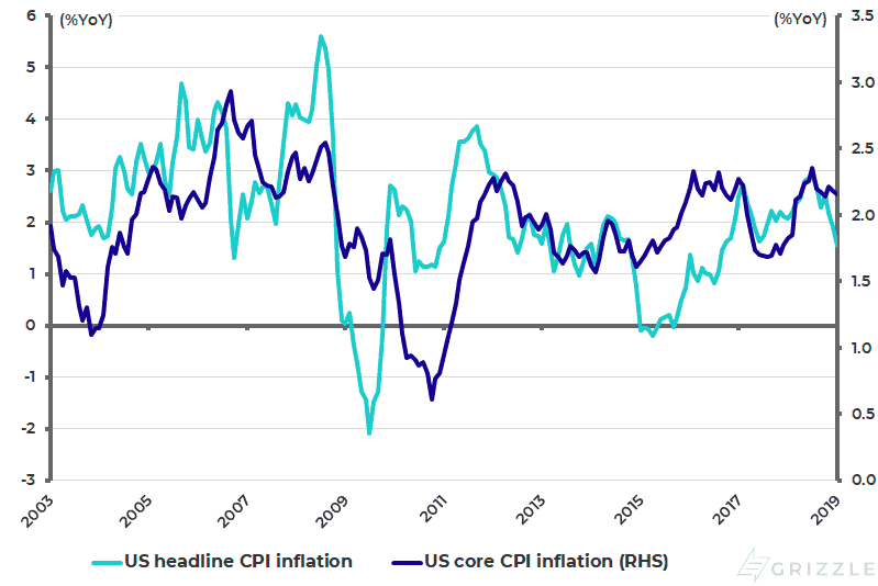 US CPI inflation - Feb 2019