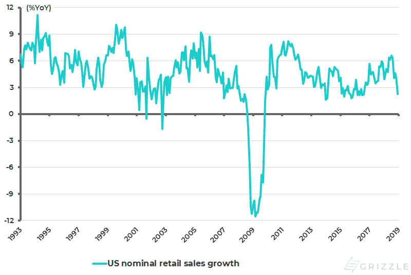 US nominal retail sales growth