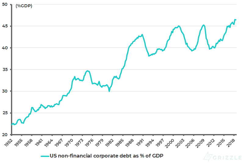 US non-financial corporate debt as pct of GDP