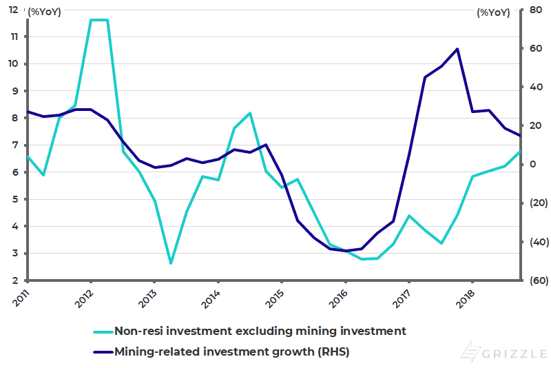 US real private non-residential fixed investment growth excluding mining investment