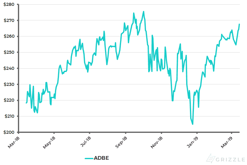 Adobe Share 1 Year Share Price - Mar 14 2019