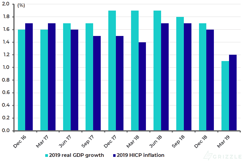 ECB forecasts for Eurozone real GDP growth and inflation in 2019