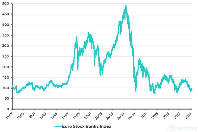 Euro Stoxx Banks Index - Mar 2019