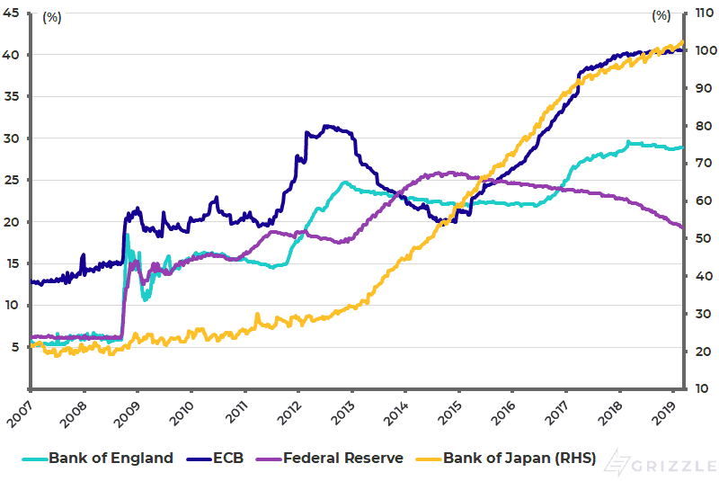 G7 central bank balance sheets as pct of GDP