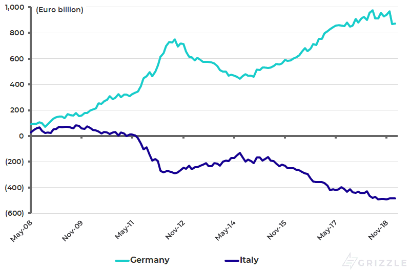 Germany and Italy Target-2 balance