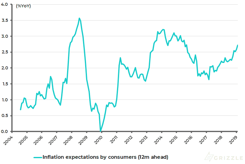Japan consumers estimated average inflation expectations - 12m ahead