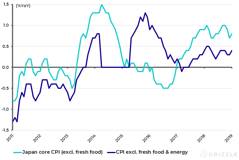Japan core CPI inflation