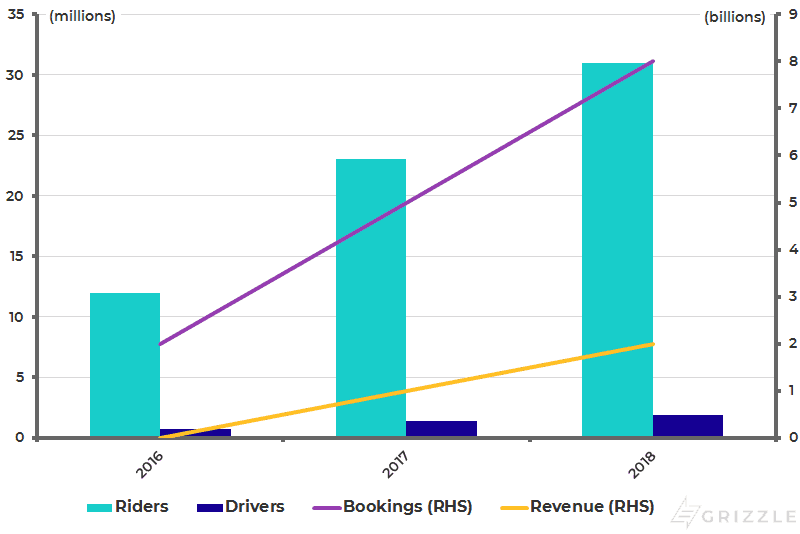 Lyft pre-IPO Operational Growth Metrics