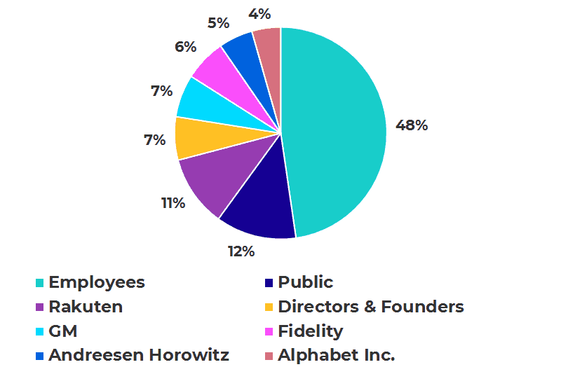 Lyft IPO Share Ownership