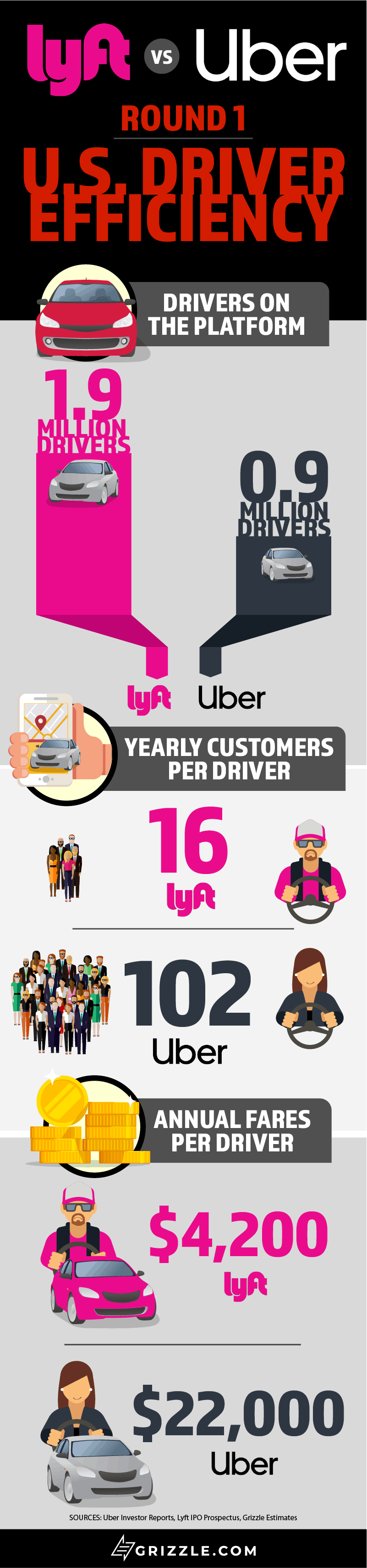 Lyft IPO U.S. Driver Efficiency