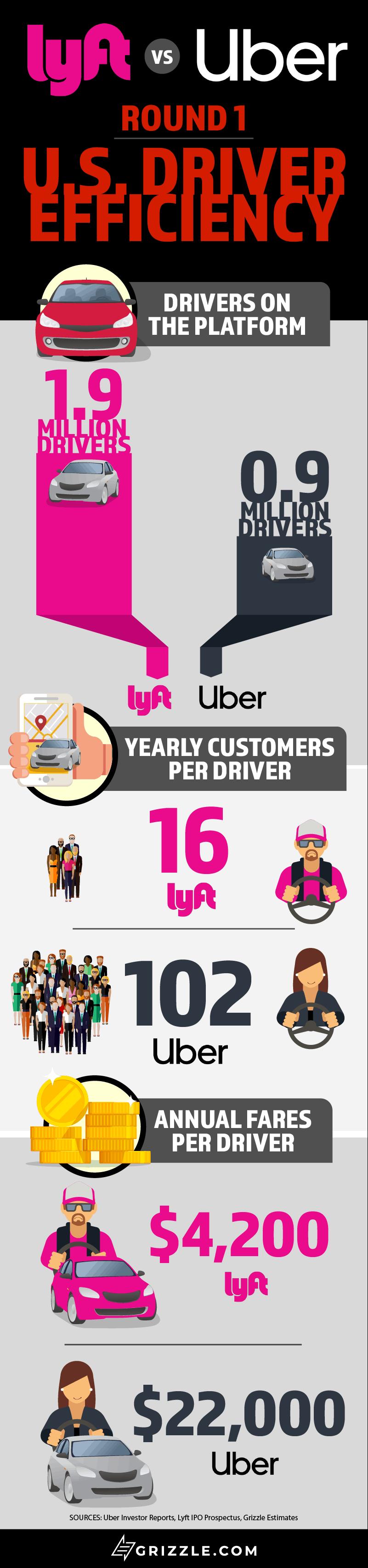 Lyft vs Uber U.S. Driver Effeciency