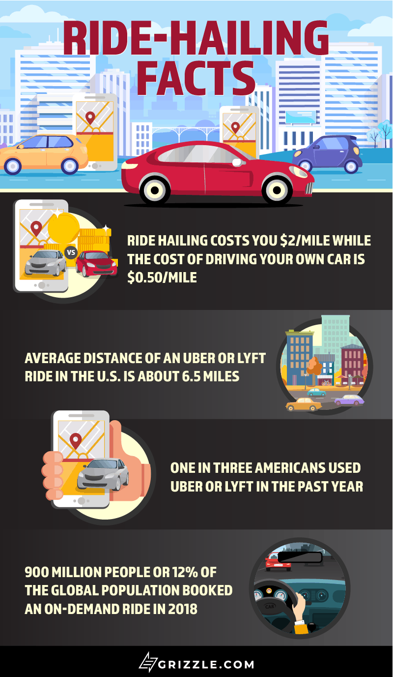 Lyft IPO Ride Hailing Facts